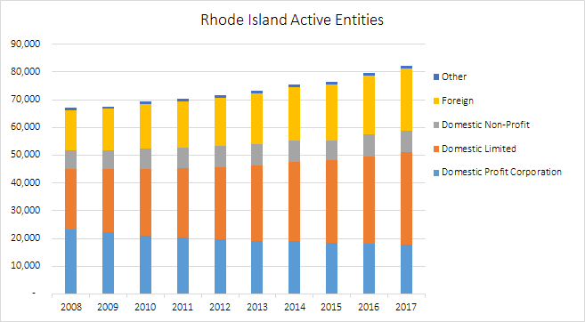 Chart depicting Rhode Island active entities from 2008-2017.
