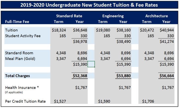 Rwu 2020 Calendar 2019 2020 Undergraduate New Student Rates | Roger Williams University