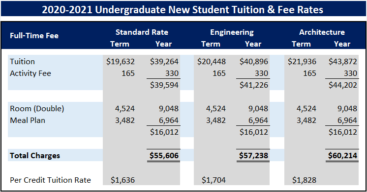 Undergrad New Rates 2021 22: students enrolled fall '19 or after