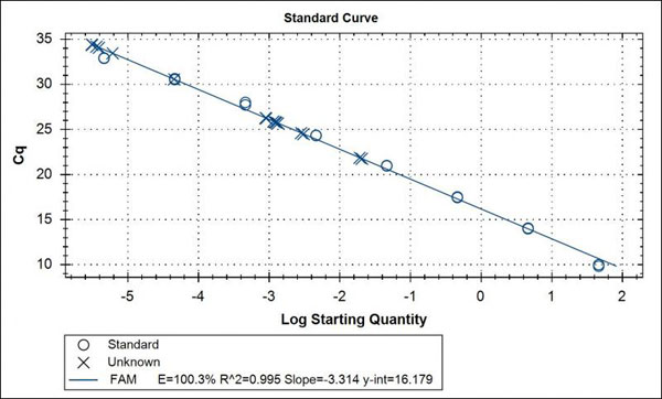 qPCR standard curve with unkowns