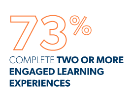 graphic representing 73 percent of graduates that complete two or more experiential, hands-on learning experiences during their study. Average number of experiential, hands-on learning experiences our students complete that build their skills to work across teams, collaborate, and communicate, resulting in better job placement opportunities.