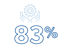 graphic representing hands-on experience: 83 percent of SHAE graduates participated in two or more hands-on learning experiences during their studies at RWU.