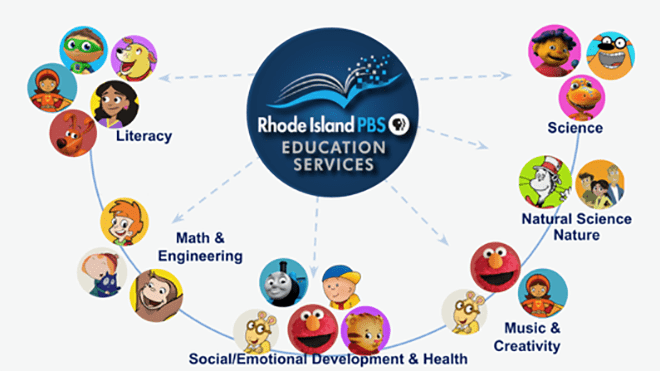 A graphic organizer of Rhode Island PBS services