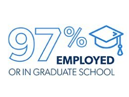 graphic represents SCIENCE SUCCESS Percentage of 2019 graduates across 6 majors from the School of Social and Natural Sciences found employment or enrolled in graduate school.