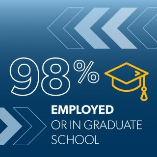 graphic representing Percentage of 2019 RWU graduates who found employment or enrolled in graduate school within six months of graduation.
