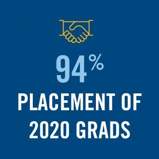 graphic representing Percentage of 2020 RWU graduates who found employment or enrolled in graduate school within six months of graduation.